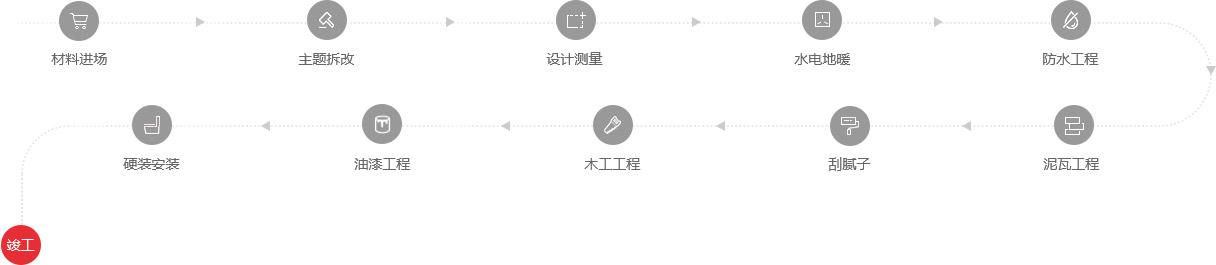 装修施工流程图